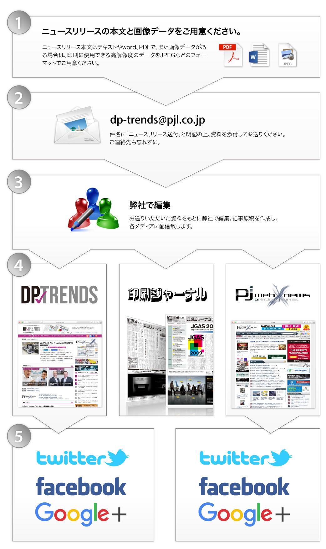 dp-trends_newsrelease_flow.jpg