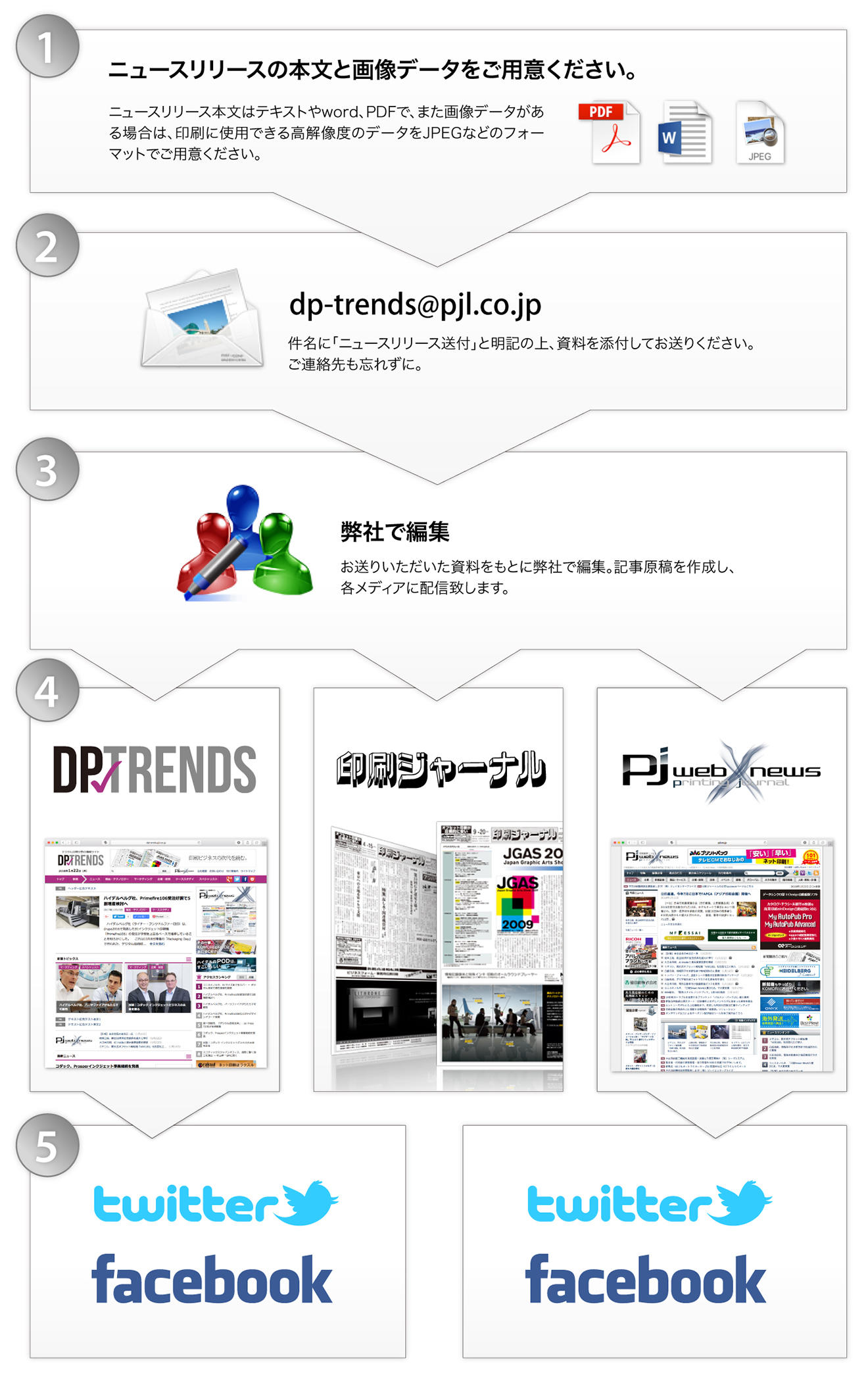 dp-trends_newsrelease_flow_2.jpg