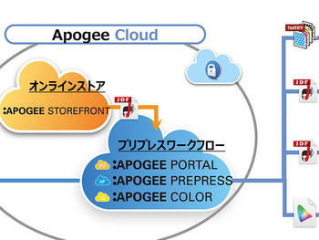 apogeecloud_11_tn.jpg