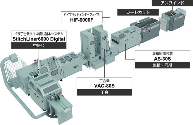 デジタル印刷向け中綴じ製本システム「Smart StitchingSystem」
