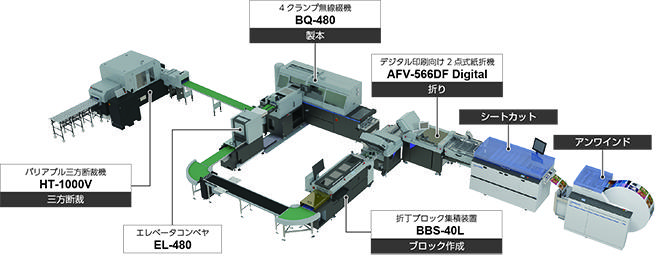デジタル印刷向け製本システム「Smart Binding System」