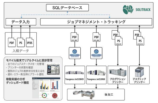 SOLitrackとEQUIOSの連携ワークフロー