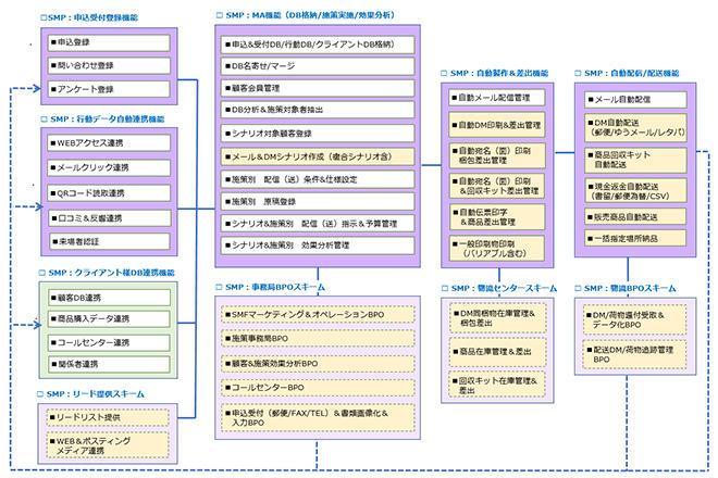 今後のサービスイメージ図