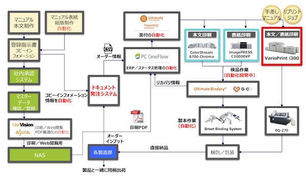 新たなマニュアル自動化生産システム構成図