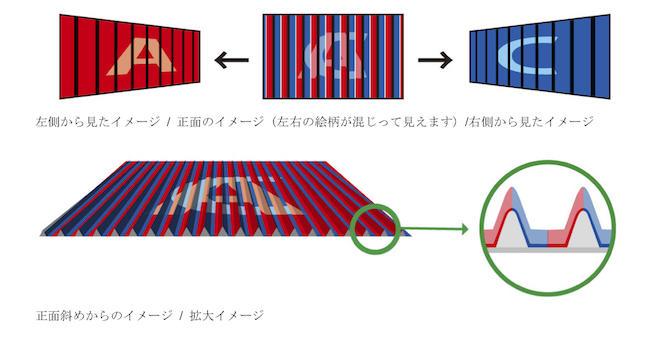 ベローズプリントの構造