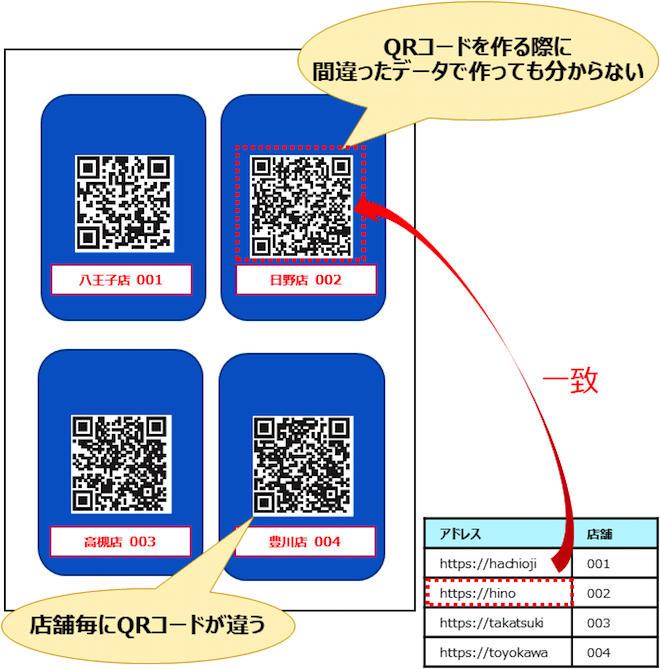 1 to 1印刷でのリアルタイム照合と不適合品の自動排出