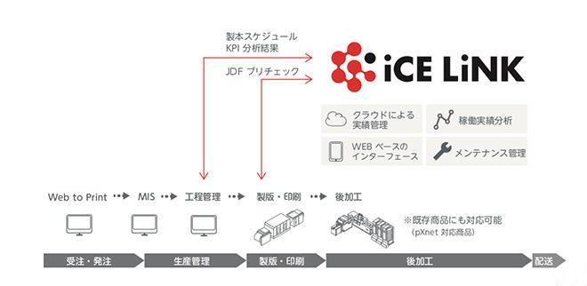製本工程の自動化を実現するiCE LiNK