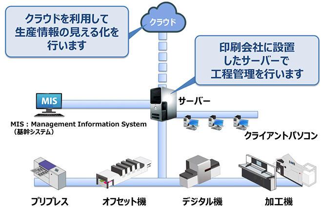 (図1)KP-Connect Pro