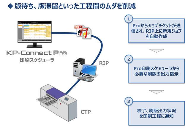 (図3)プリプレス・オートメーション