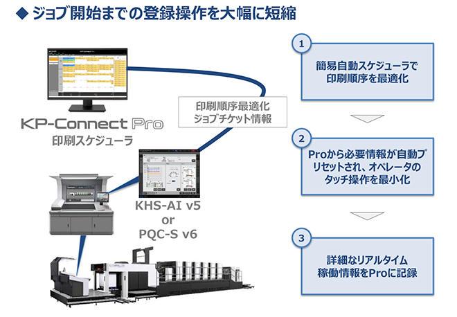 (図4)プレス・オートメーション