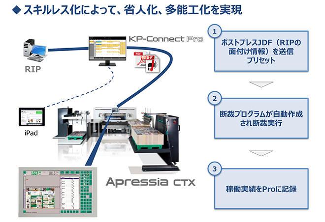 (図5)ポストプレス・オートメーション