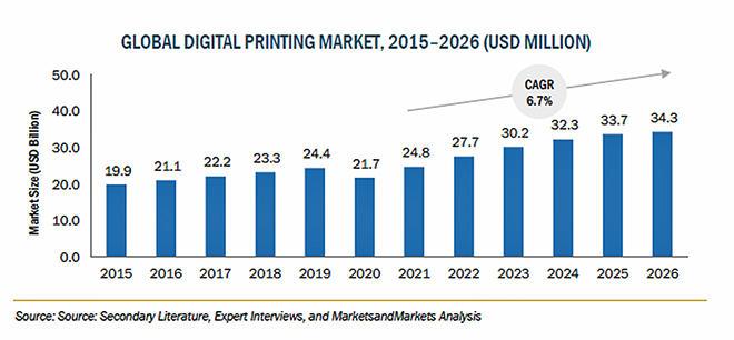 持続可能な印刷への需要の高まりや包装・繊維産業の発展が成長促進の要因に