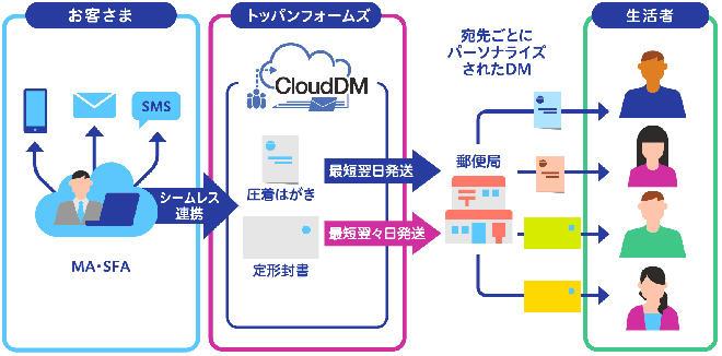 CloudDMのサービスイメージ