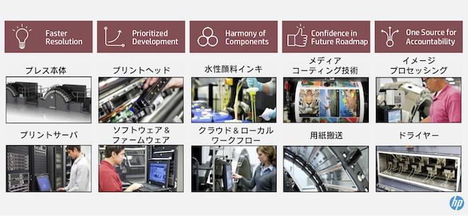 HP PageWide Web Press「垂直統合」